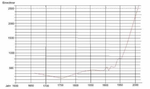 Graph der die Bevölkerungsentwicklung zeigt
